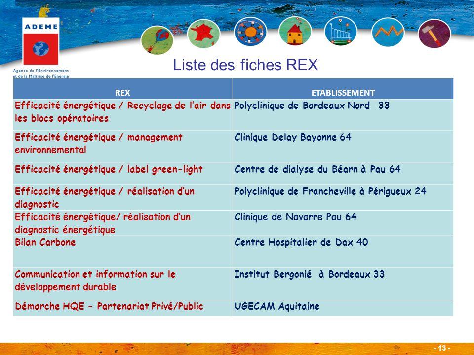 - 13 - Liste des fiches REX REXETABLISSEMENT Efficacité énergétique / Recyclage de lair dans les blocs opératoires Polyclinique de Bordeaux Nord 33 Efficacité énergétique / management environnemental Clinique Delay Bayonne 64 Efficacité énergétique / label green-lightCentre de dialyse du Béarn à Pau 64 Efficacité énergétique / réalisation dun diagnostic Polyclinique de Francheville à Périgueux 24 Efficacité énergétique/ réalisation dun diagnostic énergétique Clinique de Navarre Pau 64 Bilan CarboneCentre Hospitalier de Dax 40 Communication et information sur le développement durable Institut Bergonié à Bordeaux 33 Démarche HQE - Partenariat Privé/PublicUGECAM Aquitaine