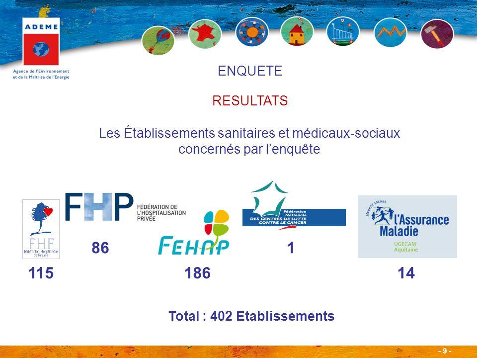 - 9 - Les Établissements sanitaires et médicaux-sociaux concernés par lenquête 115 186 14 Total : 402 Etablissements 86 1 ENQUETE RESULTATS