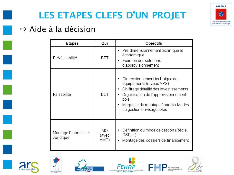 LES ETAPES CLEFS DUN PROJET Aide à la décision EtapesQuiObjectifs Pré-faisabilitéBET Pré-dimensionnement technique et économique Examen des solutions