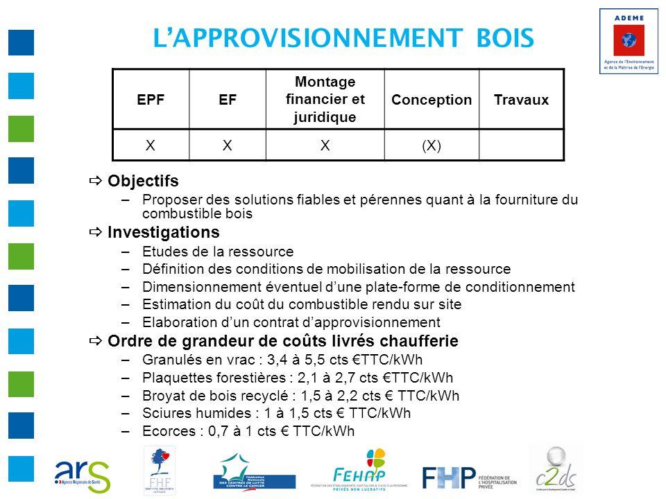 EPFEF Montage financier et juridique ConceptionTravaux XXX(X) LAPPROVISIONNEMENT BOIS Objectifs –Proposer des solutions fiables et pérennes quant à la