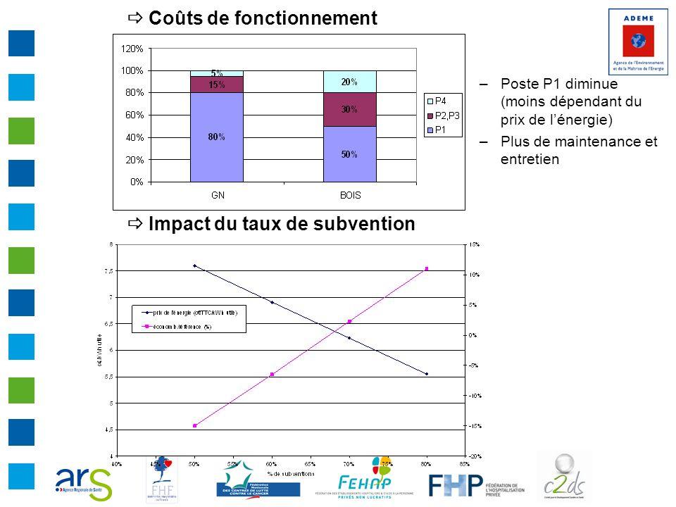 Coûts de fonctionnement Impact du taux de subvention –Poste P1 diminue (moins dépendant du prix de lénergie) –Plus de maintenance et entretien