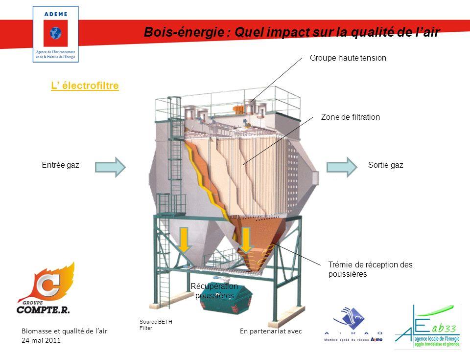 En partenariat avec Biomasse et qualité de lair 24 mai 2011 Bois-énergie : Quel impact sur la qualité de lair Source BETH Filter Entrée gazSortie gaz Récupération poussières L électrofiltre Groupe haute tension Trémie de réception des poussières Zone de filtration