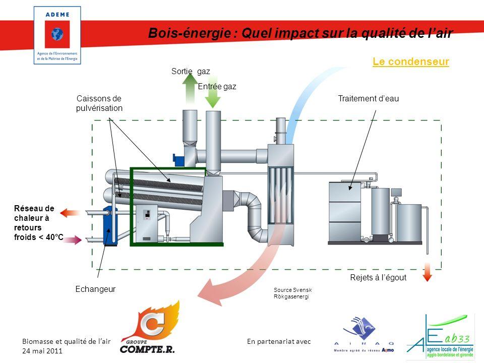 En partenariat avec Biomasse et qualité de lair 24 mai 2011 Bois-énergie : Quel impact sur la qualité de lair Le condenseur Entrée gaz Sortie gaz Source Svensk Rökgasenergi Caissons de pulvérisation Traitement deau Echangeur Rejets à légout Réseau de chaleur à retours froids < 40°C