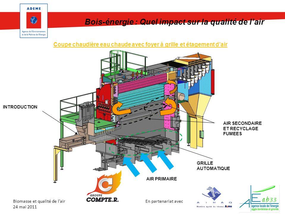 En partenariat avec Biomasse et qualité de lair 24 mai 2011 Coupe chaudière eau chaude avec foyer à grille et étagement dair AIR PRIMAIRE INTRODUCTION AIR SECONDAIRE ET RECYCLAGE FUMEES GRILLE AUTOMATIQUE Bois-énergie : Quel impact sur la qualité de lair