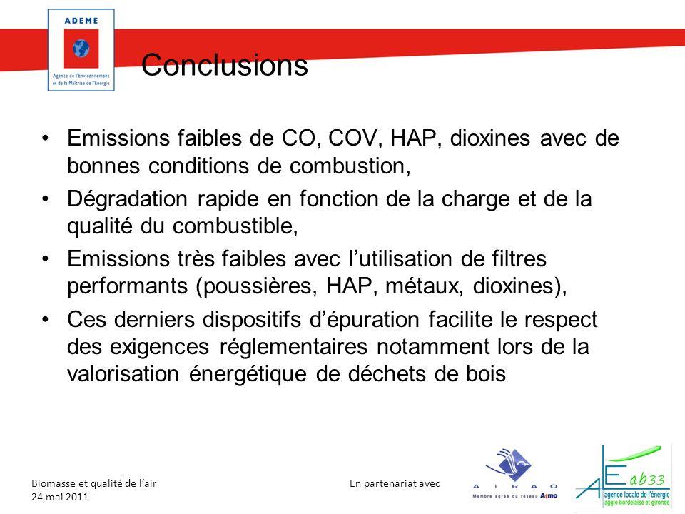 En partenariat avec Biomasse et qualité de lair 24 mai 2011 Conclusions Emissions faibles de CO, COV, HAP, dioxines avec de bonnes conditions de combustion, Dégradation rapide en fonction de la charge et de la qualité du combustible, Emissions très faibles avec lutilisation de filtres performants (poussières, HAP, métaux, dioxines), Ces derniers dispositifs dépuration facilite le respect des exigences réglementaires notamment lors de la valorisation énergétique de déchets de bois