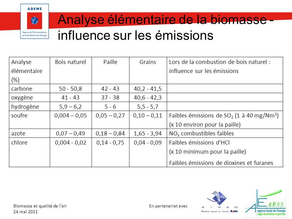 En partenariat avec Biomasse et qualité de lair 24 mai 2011 Analyse élémentaire de la biomasse - influence sur les émissions Analyse élémentaire (%) Bois naturelPailleGrains Lors de la combustion de bois naturel : influence sur les émissions carbone50 - 50,842 - 4340,2 - 41,5 oxygène41 - 4337 - 3840,6 - 42,3 hydrogène5,9 – 6,25 - 65,5 - 5,7 soufre0,004 – 0,050,05 – 0,270,10 – 0,11 Faibles émissions de SO 2 (1 à 40 mg/Nm 3 ) (x 10 environ pour la paille) azote0,07 – 0,490,18 – 0,841,65 - 3,94NO x combustibles faibles chlore0,004 - 0,020,14 - 0,750,04 - 0,09Faibles émissions dHCl (x 10 minimum pour la paille) Faibles émissions de dioxines et furanes