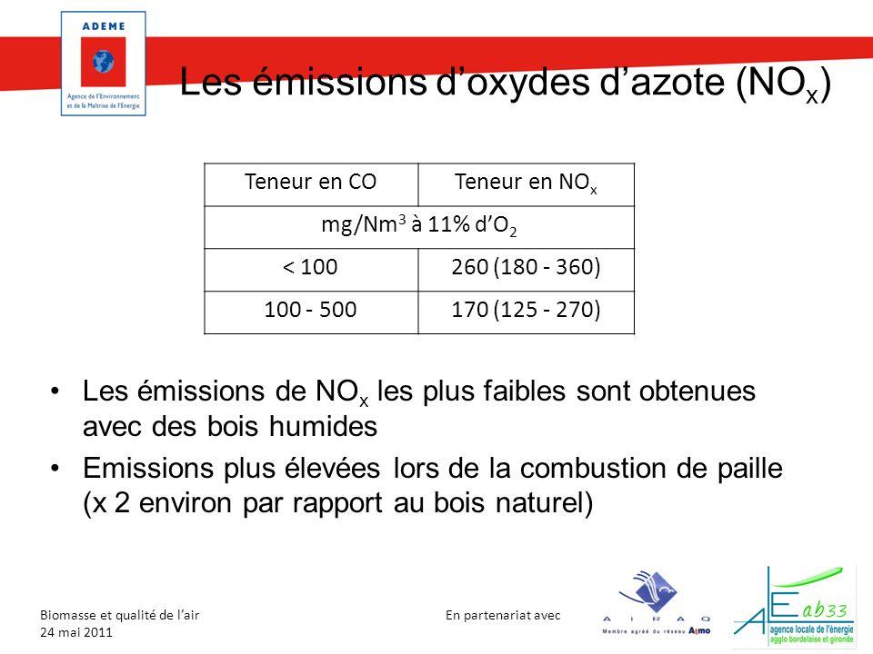 En partenariat avec Biomasse et qualité de lair 24 mai 2011 Les émissions doxydes dazote (NO x ) Les émissions de NO x les plus faibles sont obtenues avec des bois humides Emissions plus élevées lors de la combustion de paille (x 2 environ par rapport au bois naturel) Teneur en COTeneur en NO x mg/Nm 3 à 11% dO 2 < 100260 (180 - 360) 100 - 500170 (125 - 270)