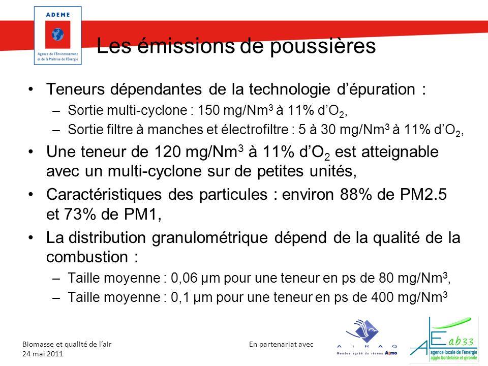 En partenariat avec Biomasse et qualité de lair 24 mai 2011 Les émissions de poussières Moindre efficacité des dispositifs de filtration dans le cas de la paille Technologie dépuration Teneur en poussières (mg/Nm 3 ) Efficacité à différentes tailles de particules (%) Sans> 20010 µm1 µm0,1 µm Cyclone100 à 20090301 Multi-cyclone100 à 20095501 Electrofiltre10-3099,997,595 Filtre à manches5-2099,99995