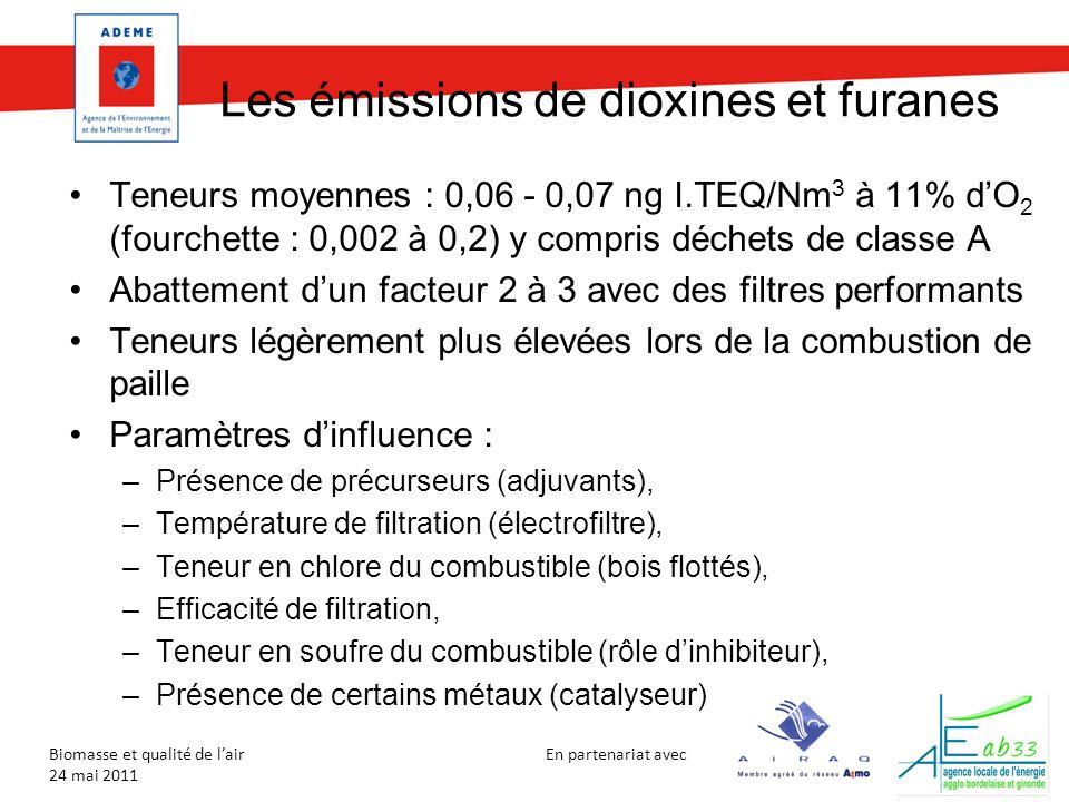 En partenariat avec Biomasse et qualité de lair 24 mai 2011 Les émissions de dioxines et furanes Teneurs moyennes : 0,06 - 0,07 ng I.TEQ/Nm 3 à 11% dO 2 (fourchette : 0,002 à 0,2) y compris déchets de classe A Abattement dun facteur 2 à 3 avec des filtres performants Teneurs légèrement plus élevées lors de la combustion de paille Paramètres dinfluence : –Présence de précurseurs (adjuvants), –Température de filtration (électrofiltre), –Teneur en chlore du combustible (bois flottés), –Efficacité de filtration, –Teneur en soufre du combustible (rôle dinhibiteur), –Présence de certains métaux (catalyseur)