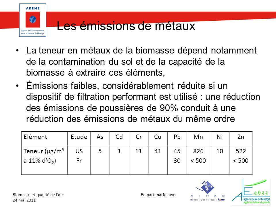 En partenariat avec Biomasse et qualité de lair 24 mai 2011 Les déchets de bois Examen au cas par cas, demande dassimilation à un combustible commercial : –Comparaison des teneurs à lémission avec celles obtenus avec de la biomasse naturelle, –Stabilité de la composition dans le temps Palettes (déchets de bois de classe A): influence faible sur les émissions de dioxines et furanes : –0,073 ng I.TEQ/Nm 3 à 11% dO 2 avec présence de palettes vs 0,032 sans présence de palettes (4 chaudières avec multi-cyclone) –Avec quelques ppm de PCP dans le bois, des valeurs supérieures à 2 ng I.TEQ/Nm 3 ont été observées Surveillance de certains polluants tels que le PCP, le lindane, les métaux lourds notamment Pb, Cr, Zn, As, Cu