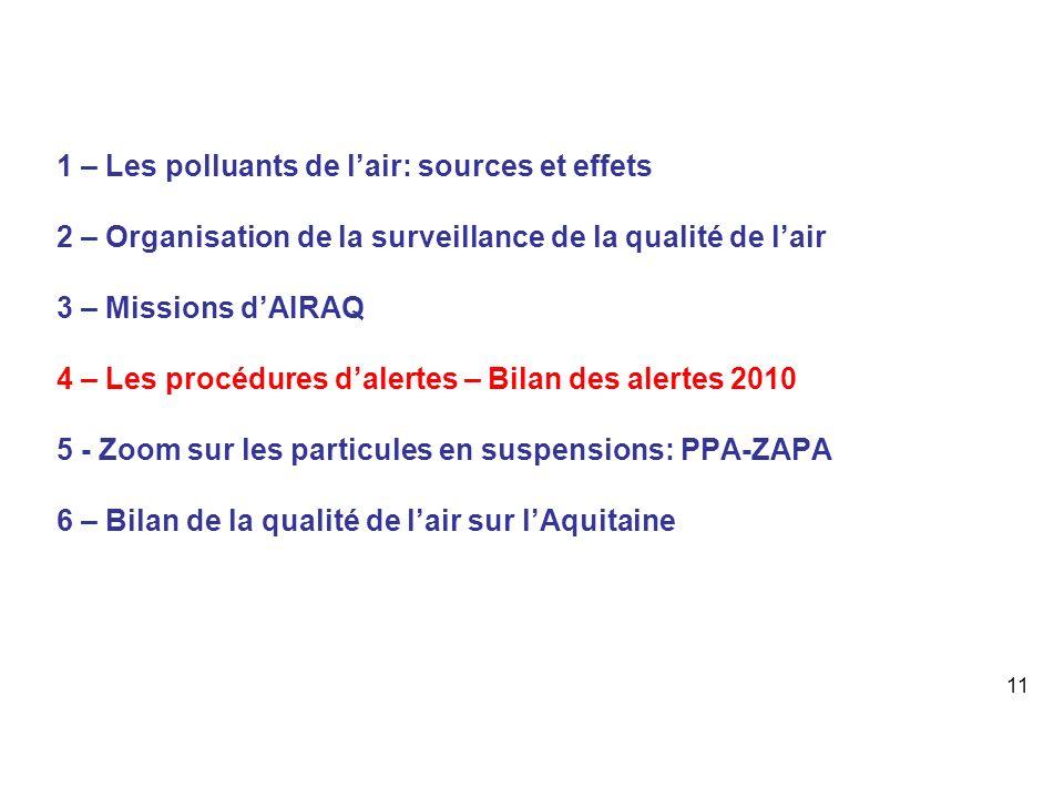 1 – Les polluants de lair: sources et effets 2 – Organisation de la surveillance de la qualité de lair 3 – Missions dAIRAQ 4 – Les procédures dalertes – Bilan des alertes 2010 5 - Zoom sur les particules en suspensions: PPA-ZAPA 6 – Bilan de la qualité de lair sur lAquitaine 11