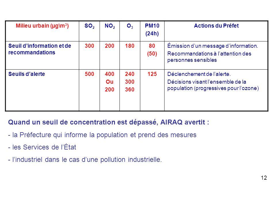 Milieu urbain (µg\m 3 )SO 2 NO 2 O3O3 PM10 (24h) Actions du Préfet Seuil dinformation et de recommandations 30020018080 (50) Émission dun message dinf