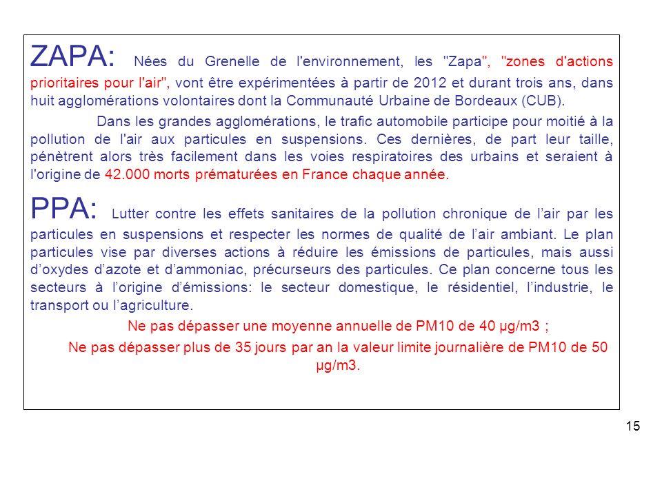 ZAPA: Nées du Grenelle de l environnement, les Zapa , zones d actions prioritaires pour l air , vont être expérimentées à partir de 2012 et durant trois ans, dans huit agglomérations volontaires dont la Communauté Urbaine de Bordeaux (CUB).