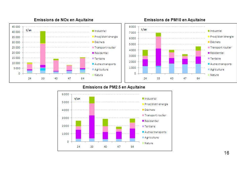 Emissions de NOx en AquitaineEmissions de PM10 en Aquitaine Emissions de PM2.5 en Aquitaine 16