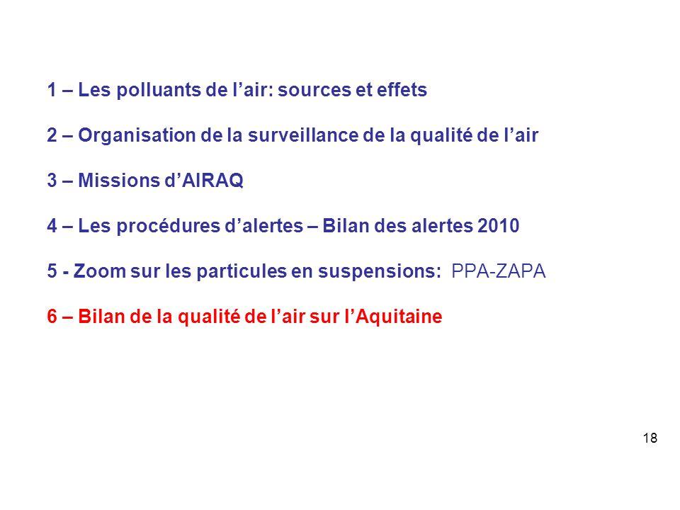 1 – Les polluants de lair: sources et effets 2 – Organisation de la surveillance de la qualité de lair 3 – Missions dAIRAQ 4 – Les procédures dalertes – Bilan des alertes 2010 5 - Zoom sur les particules en suspensions: PPA-ZAPA 6 – Bilan de la qualité de lair sur lAquitaine 18