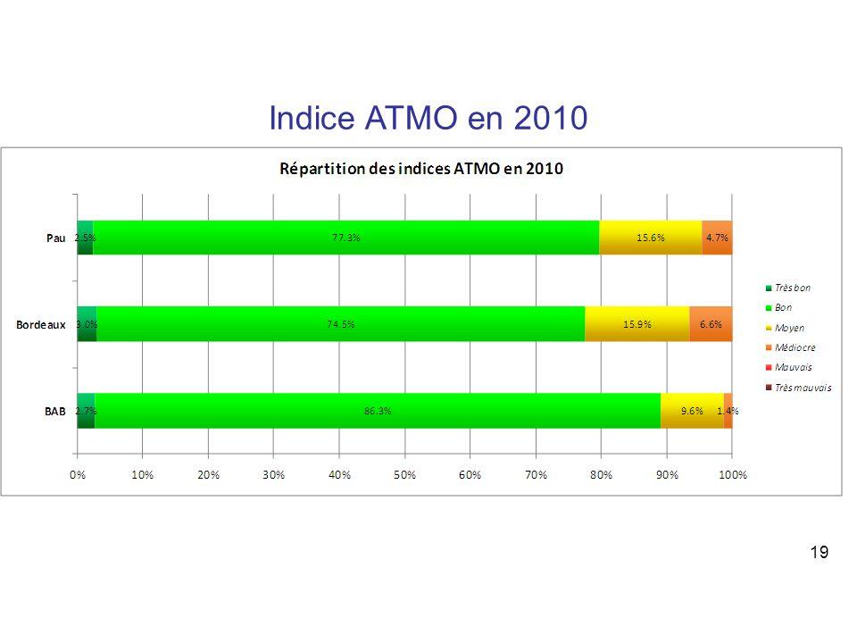 19 Indice ATMO en 2010