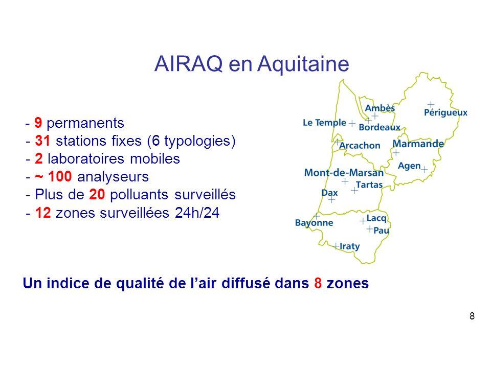 8 - 9 permanents - 31 stations fixes (6 typologies) - 2 laboratoires mobiles - ~ 100 analyseurs - Plus de 20 polluants surveillés - 12 zones surveillées 24h/24 Un indice de qualité de lair diffusé dans 8 zones AIRAQ en Aquitaine