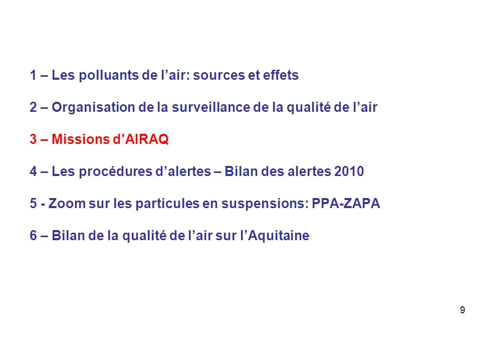 1 – Les polluants de lair: sources et effets 2 – Organisation de la surveillance de la qualité de lair 3 – Missions dAIRAQ 4 – Les procédures dalertes – Bilan des alertes 2010 5 - Zoom sur les particules en suspensions: PPA-ZAPA 6 – Bilan de la qualité de lair sur lAquitaine 9