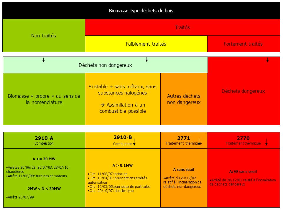 En partenariat avec Biomasse et qualité de lair 24 mai 2011 Titre IV : Efficacité énergétique et lutte contre les gaz à effet de serre (article 13) :