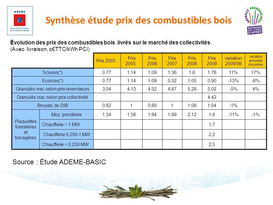 Synthèse étude prix des combustibles bois Prix 2003 Prix 2005 Prix 2006 Prix 2007 Prix 2008 Prix 2009 variation 2009/08 variation annuelle moyenne Sci