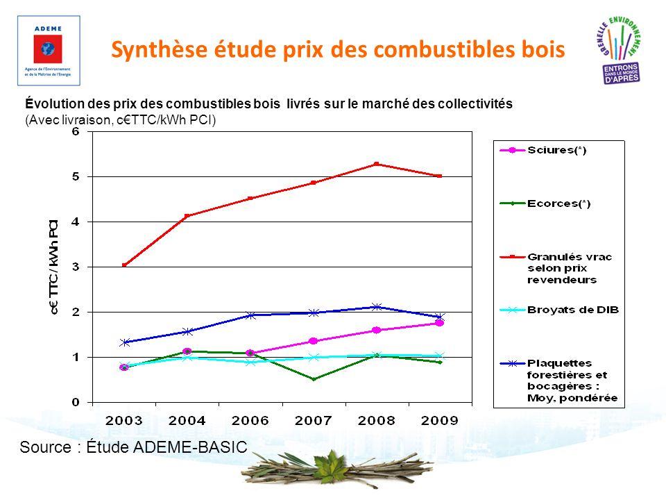 Synthèse étude prix des combustibles bois Évolution des prix des combustibles bois livrés sur le marché des collectivités (Avec livraison, cTTC/kWh PC