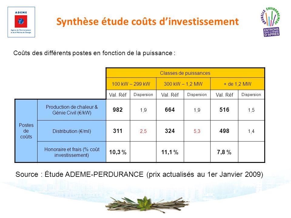 Synthèse étude coûts dinvestissement Source : Étude ADEME-PERDURANCE (prix actualisés au 1er Janvier 2009) Classes de puissances 100 kW – 299 kW300 kW