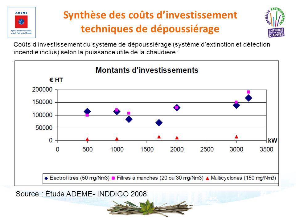 Synthèse des coûts dinvestissement techniques de dépoussiérage Coûts dinvestissement du système de dépoussiérage (système dextinction et détection inc