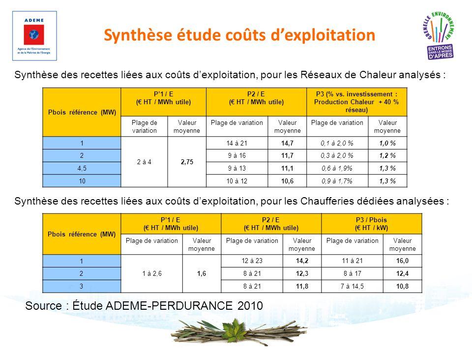 Synthèse étude coûts dexploitation Pbois référence (MW) P1 / E ( HT / MWh utile) P2 / E ( HT / MWh utile) P3 / Pbois ( HT / kW) Plage de variationVale