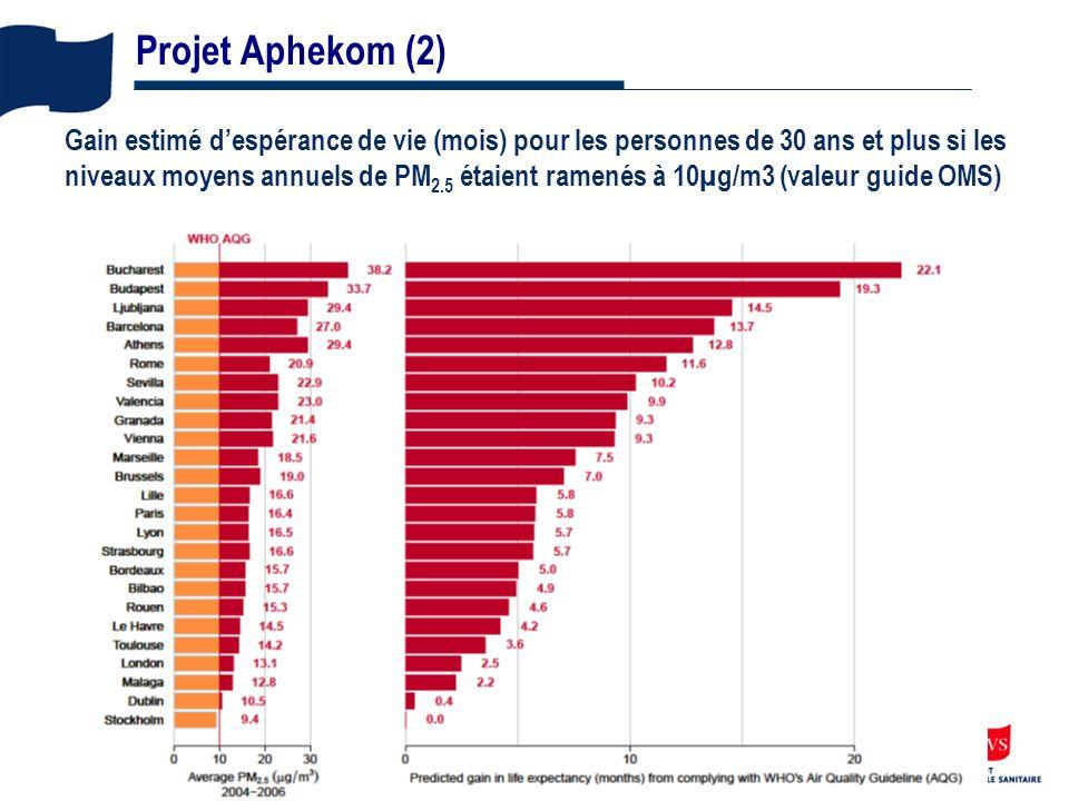 14 Projet Aphekom (2) Gain estimé despérance de vie (mois) pour les personnes de 30 ans et plus si les niveaux moyens annuels de PM 2.5 étaient ramenés à 10µg/m3 (valeur guide OMS)