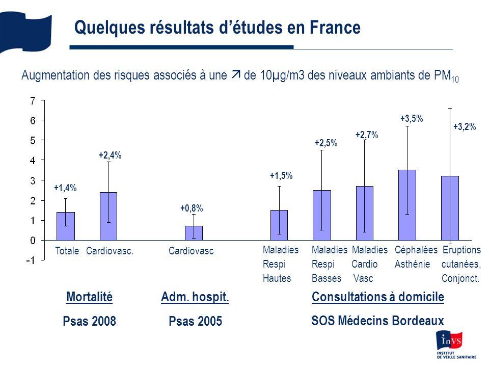 7 Quelques résultats détudes en France Augmentation des risques associés à une de 10µg/m3 des niveaux ambiants de PM 10 Mortalité Psas 2008 Totale Cardiovasc.Cardiovasc.