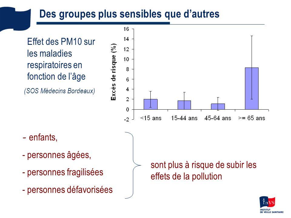 10 Des groupes plus sensibles que dautres Effet des PM10 sur les maladies respiratoires en fonction de lâge (SOS Médecins Bordeaux) - enfants, - personnes âgées, - personnes fragilisées - personnes défavorisées sont plus à risque de subir les effets de la pollution