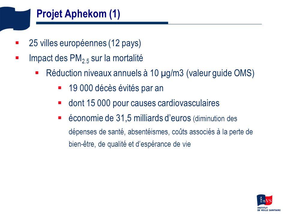 15 25 villes européennes (12 pays) Impact des PM 2.5 sur la mortalité Réduction niveaux annuels à 10 µg/m3 (valeur guide OMS) 19 000 décès évités par an dont 15 000 pour causes cardiovasculaires économie de 31,5 milliards deuros (diminution des dépenses de santé, absentéismes, coûts associés à la perte de bien-être, de qualité et despérance de vie Projet Aphekom (1)