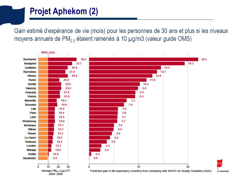 16 Projet Aphekom (2) Gain estimé despérance de vie (mois) pour les personnes de 30 ans et plus si les niveaux moyens annuels de PM 2.5 étaient ramenés à 10 µg/m3 (valeur guide OMS)