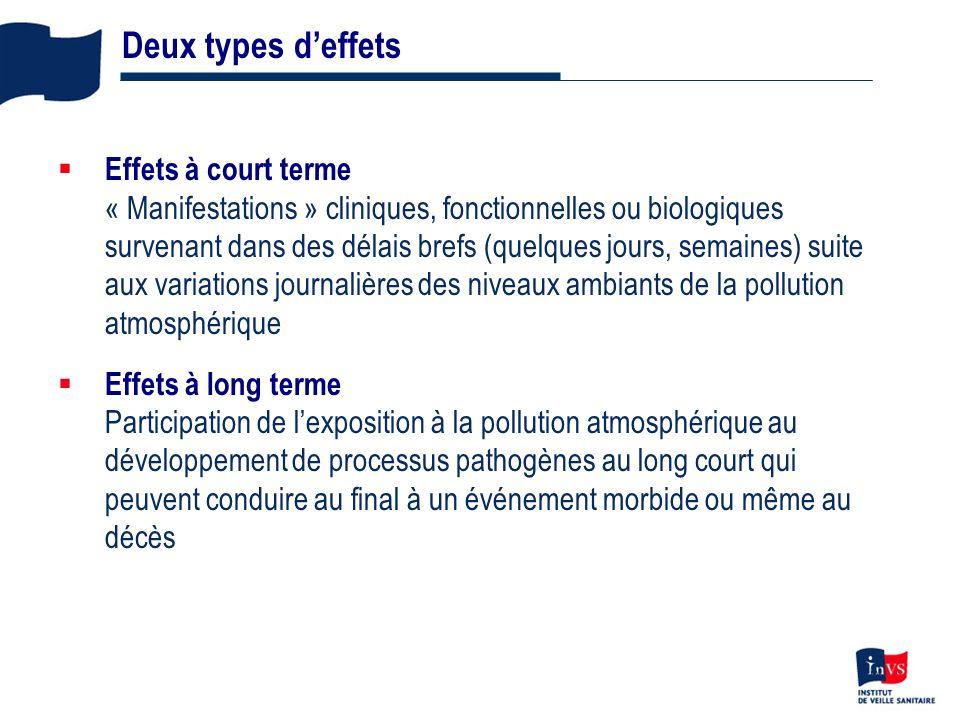 6 Effets à court terme « Manifestations » cliniques, fonctionnelles ou biologiques survenant dans des délais brefs (quelques jours, semaines) suite au