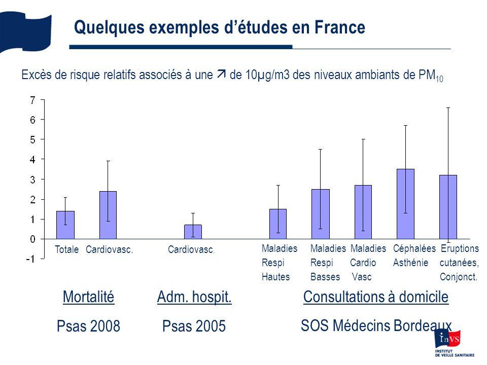 9 Quelques exemples détudes en France Excès de risque relatifs associés à une de 10µg/m3 des niveaux ambiants de PM 10 Mortalité Psas 2008 Totale Cardiovasc.Cardiovasc.