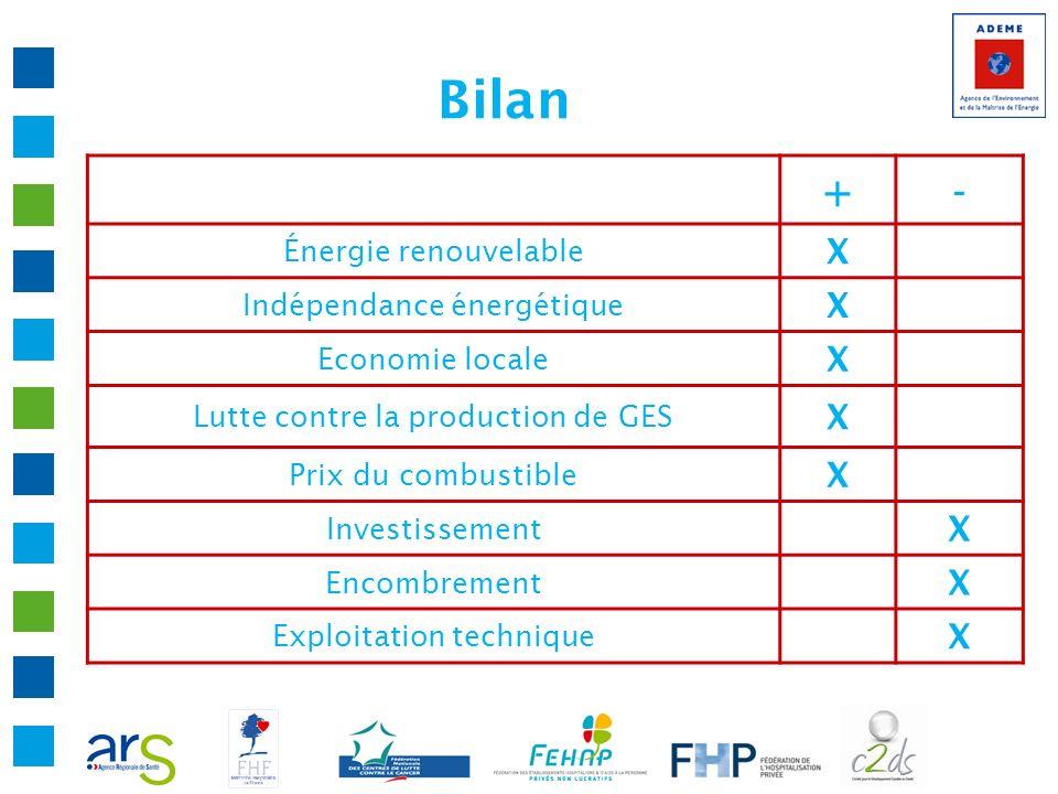 Bilan +- Énergie renouvelable X Indépendance énergétique X Economie locale X Lutte contre la production de GES X Prix du combustible X Investissement