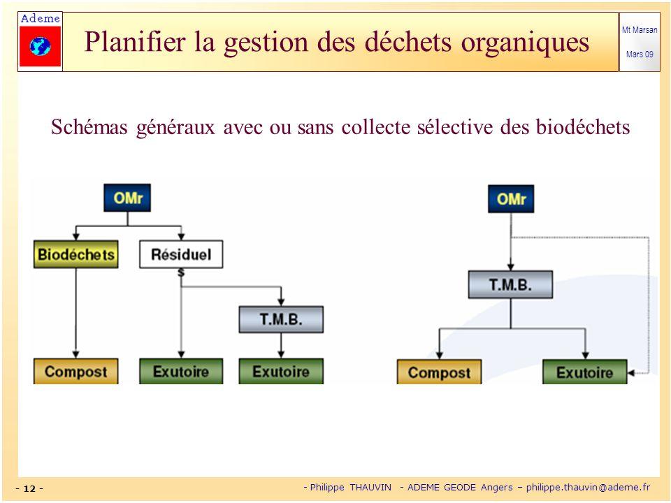 Mt Marsan Mars 09 - 12 - - Philippe THAUVIN - ADEME GEODE Angers – philippe.thauvin@ademe.fr Planifier la gestion des déchets organiques Schémas génér