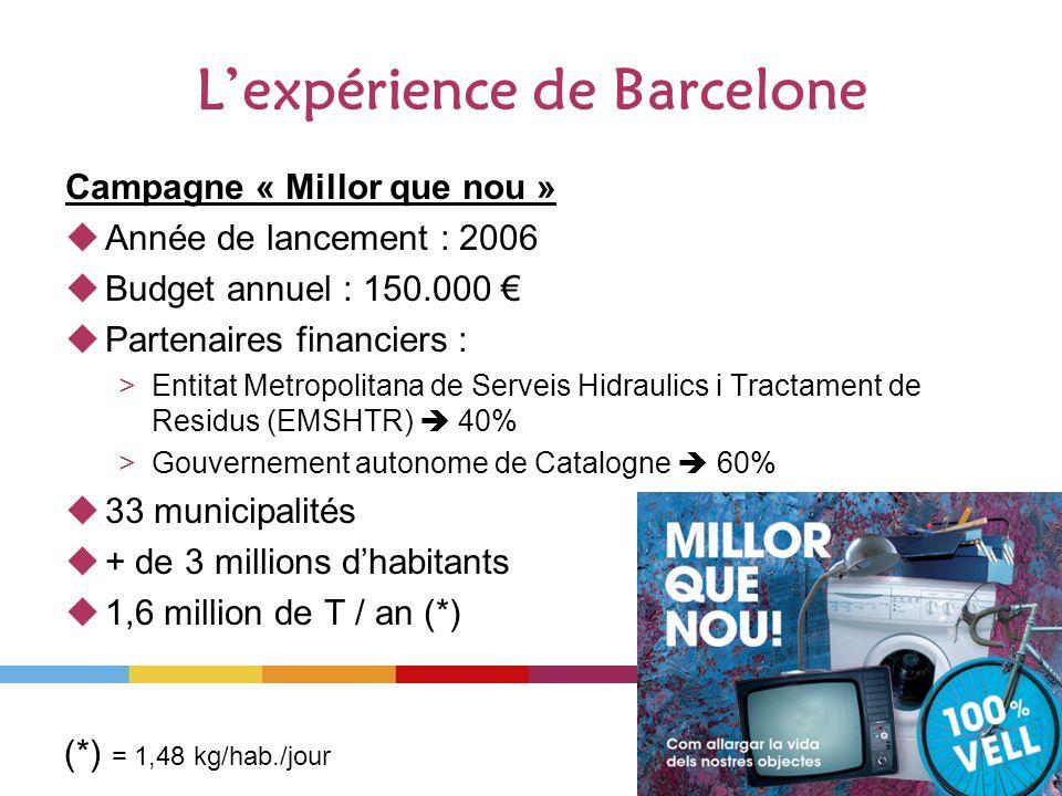 Lexpérience de Barcelone Campagne « Millor que nou » Année de lancement : 2006 Budget annuel : 150.000 Partenaires financiers : >Entitat Metropolitana de Serveis Hidraulics i Tractament de Residus (EMSHTR) 40% >Gouvernement autonome de Catalogne 60% 33 municipalités + de 3 millions dhabitants 1,6 million de T / an (*) (*) = 1,48 kg/hab./jour