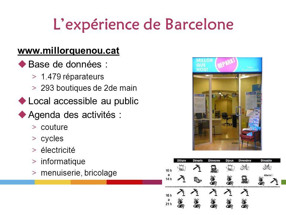 Lexpérience de Barcelone www.millorquenou.cat Base de données : >1.479 réparateurs >293 boutiques de 2de main Local accessible au public Agenda des activités : >couture >cycles >électricité >informatique >menuiserie, bricolage