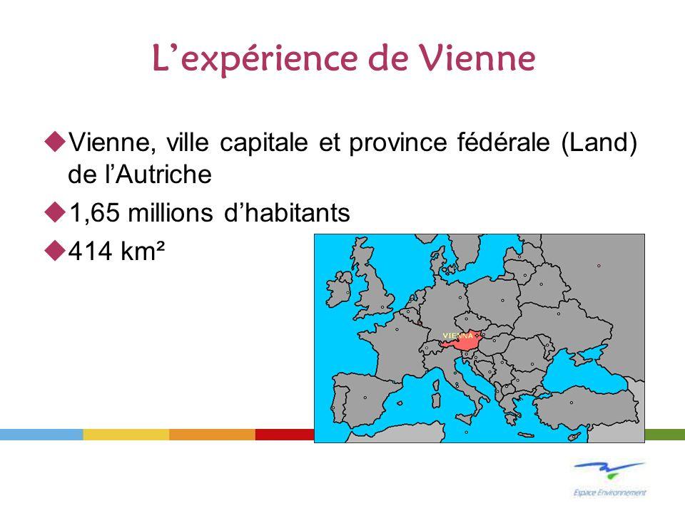 Lexpérience de Vienne Vienne, ville capitale et province fédérale (Land) de lAutriche 1,65 millions dhabitants 414 km²
