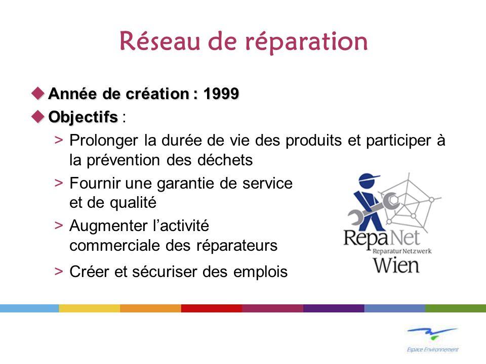 Réseau de réparation Année de création : 1999 Année de création : 1999 Objectifs Objectifs : >Prolonger la durée de vie des produits et participer à la prévention des déchets >Fournir une garantie de service et de qualité >Augmenter lactivité commerciale des réparateurs >Créer et sécuriser des emplois