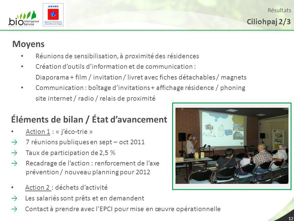 Résultats Ciliohpaj 2/3 12 Moyens Réunions de sensibilisation, à proximité des résidences Création doutils dinformation et de communication : Diaporam