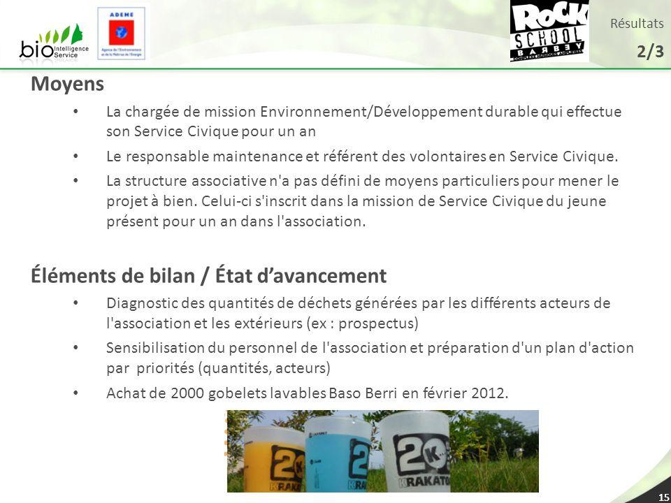 15 Résultats 2/3 15 Moyens La chargée de mission Environnement/Développement durable qui effectue son Service Civique pour un an Le responsable mainte