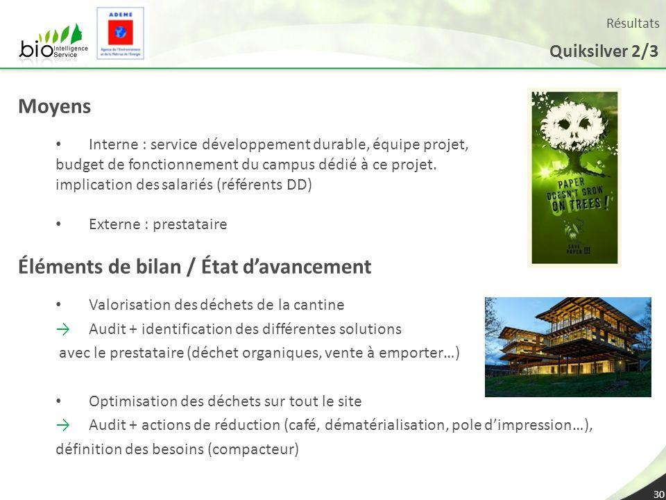 Résultats Quiksilver 2/3 30 Moyens Interne : service développement durable, équipe projet, budget de fonctionnement du campus dédié à ce projet. impli