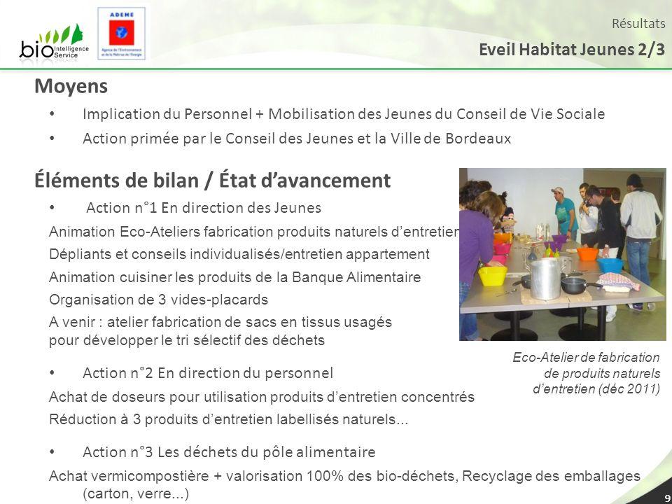 9 Eveil Habitat Jeunes 2/3 9 Moyens Implication du Personnel + Mobilisation des Jeunes du Conseil de Vie Sociale Action primée par le Conseil des Jeun