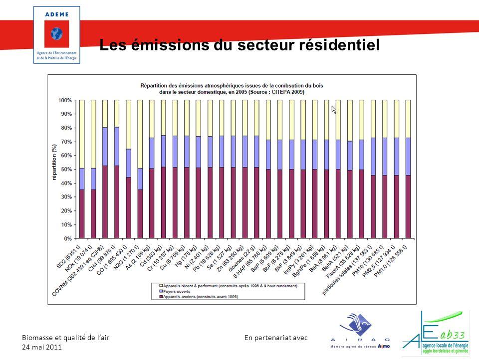 En partenariat avec Biomasse et qualité de lair 24 mai 2011 Les émissions du secteur résidentiel