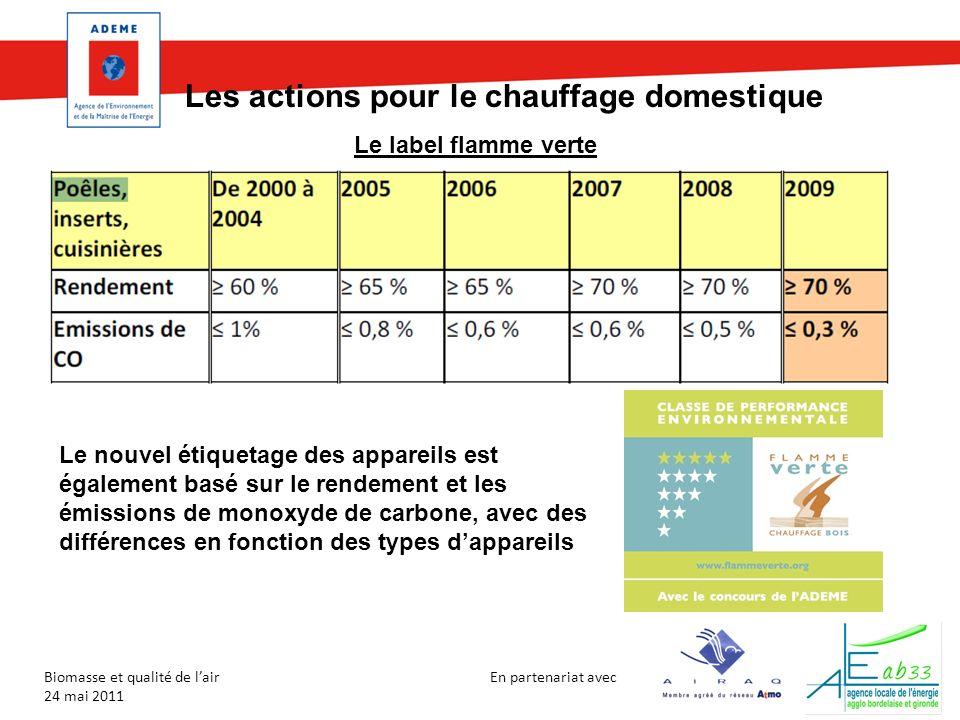 En partenariat avec Biomasse et qualité de lair 24 mai 2011 Les actions pour le chauffage domestique Répartition des appareils vendus (500 000/an) : 33% sont 5* 41% sont 4* 18% sont 3* 7% sont 2* 1% sont 1* Label FV attribué aux trois premières classes actuellement, En 2012 : 4* et 5* ; en 2015 : 5* Éligibilité au crédit dimpôt (25%, 40% si renouvellement)