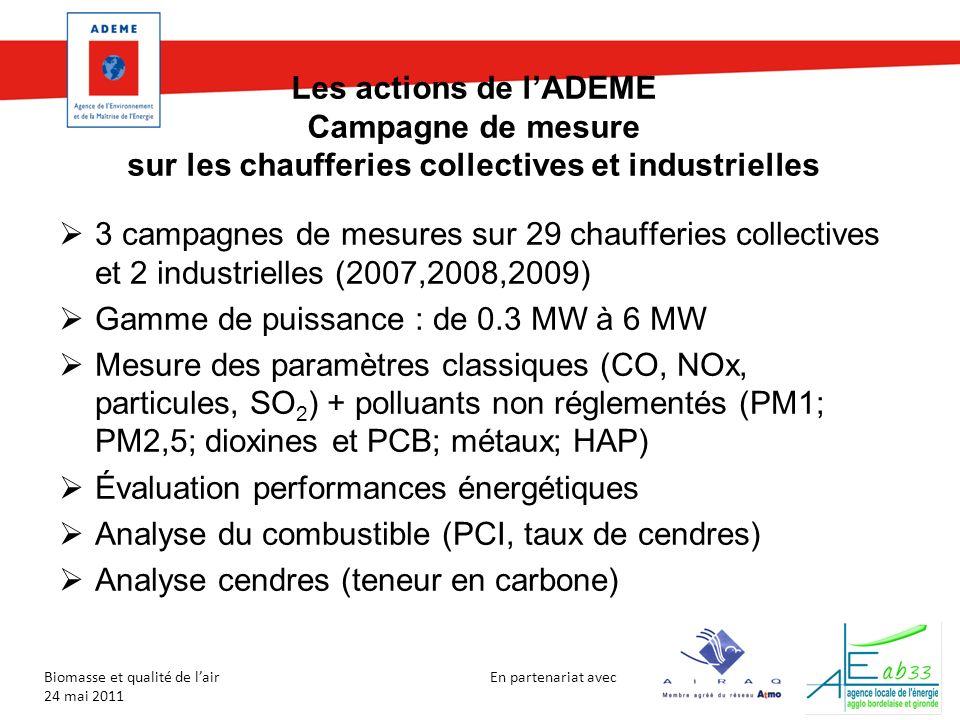 En partenariat avec Biomasse et qualité de lair 24 mai 2011 Les actions de lADEME Campagne de mesure sur les chaufferies collectives et industrielles 3 campagnes de mesures sur 29 chaufferies collectives et 2 industrielles (2007,2008,2009) Gamme de puissance : de 0.3 MW à 6 MW Mesure des paramètres classiques (CO, NOx, particules, SO 2 ) + polluants non réglementés (PM1; PM2,5; dioxines et PCB; métaux; HAP) Évaluation performances énergétiques Analyse du combustible (PCI, taux de cendres) Analyse cendres (teneur en carbone)