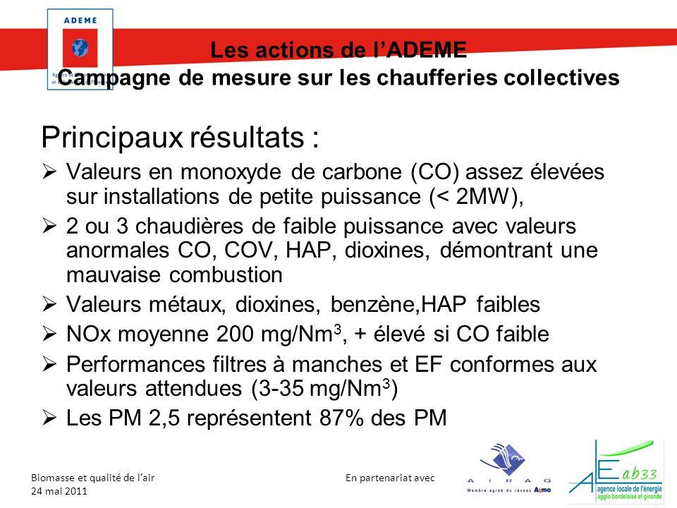 En partenariat avec Biomasse et qualité de lair 24 mai 2011 Les actions de lADEME Campagne de mesure sur les chaufferies collectives Principaux résultats : Valeurs en monoxyde de carbone (CO) assez élevées sur installations de petite puissance (< 2MW), 2 ou 3 chaudières de faible puissance avec valeurs anormales CO, COV, HAP, dioxines, démontrant une mauvaise combustion Valeurs métaux, dioxines, benzène,HAP faibles NOx moyenne 200 mg/Nm 3, + élevé si CO faible Performances filtres à manches et EF conformes aux valeurs attendues (3-35 mg/Nm 3 ) Les PM 2,5 représentent 87% des PM