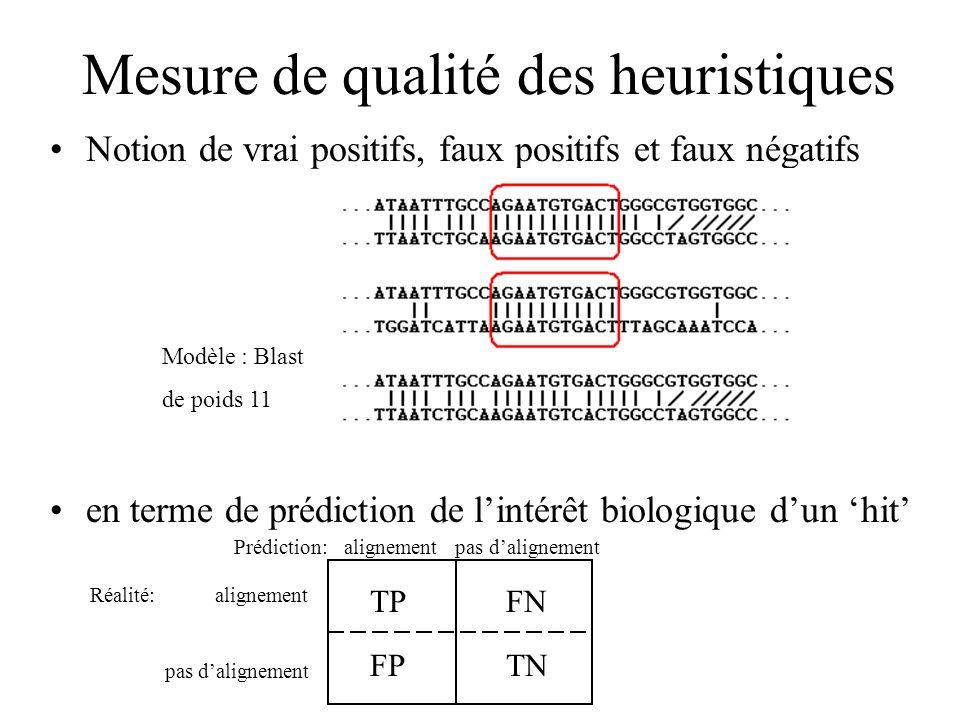 Mesure de qualité des heuristiques Notion de vrai positifs, faux positifs et faux négatifs en terme de prédiction de lintérêt biologique dun hit Modèle : Blast de poids 11 Prédiction: alignement pas dalignement Réalité: alignement pas dalignement TPFN FPTN